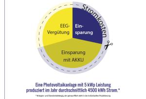 Deckung der Stromkosten durch PV, Diagramm