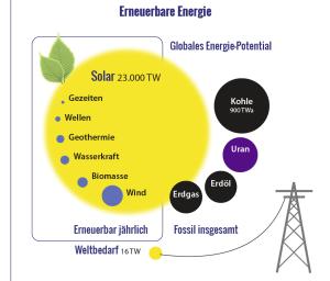 Diagramm Energiequellen