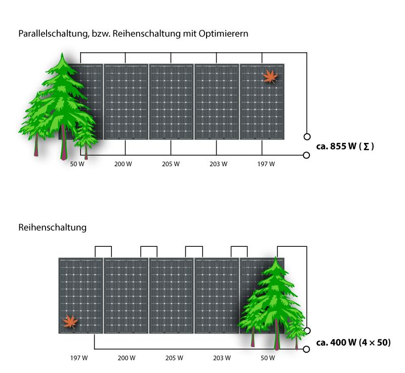 Parallel- und Reihenschaltung